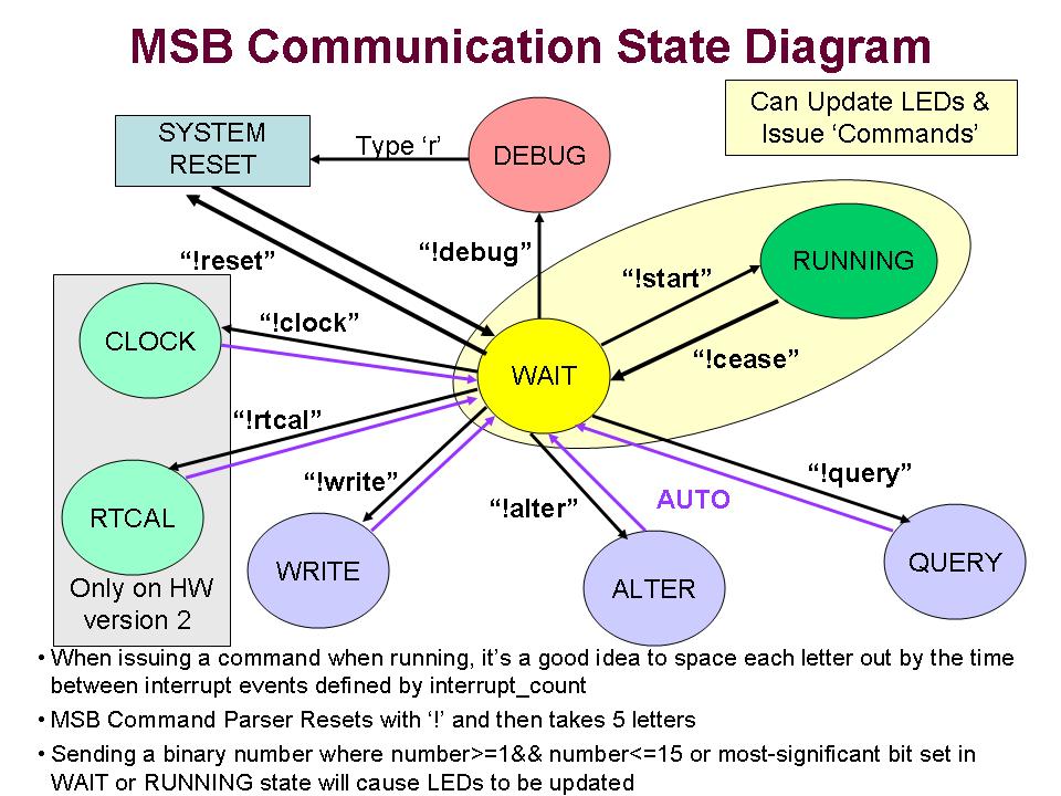 msb firmware   university of washington   ubicomp research pagecommunication protocol
